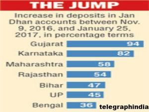 Jan Dhan Deposits Gujarat Tops Karnataka Is 2nd Position
