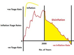 What Is Disinflation