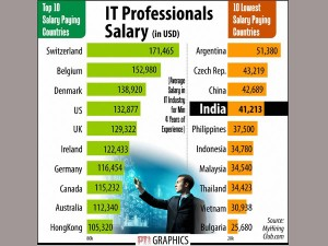 Indian It Companies Pay Worst Salaries Study