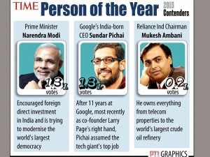 Modi Mukesh Ambani Sundar Pichai Contenders For Time Person Of The Year