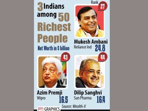 Three Indians Among World S 50 Wealthiest