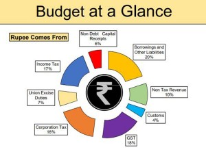 Budget 2020 Where The Rupee Comes From And Goes Major Allotments To Ministries